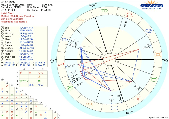mars saturn jupiter conject in second house