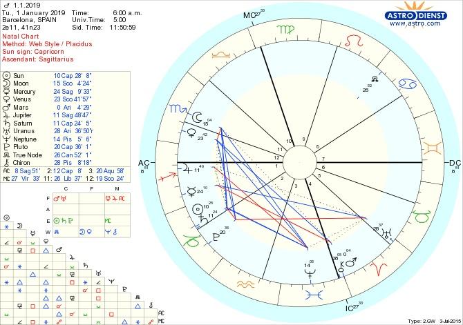 Timeless Saturn Capricorn 2020 – St Clair Ahead